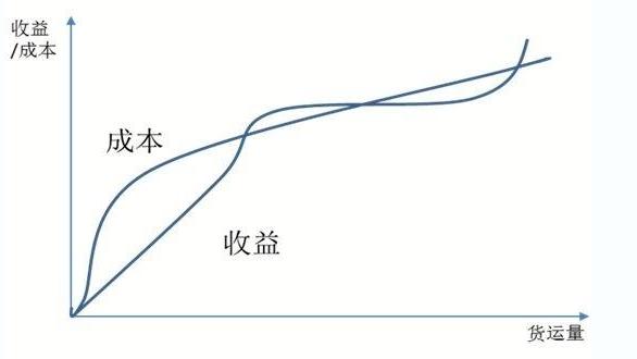 物流业的2019:增长、创新与潜在危机